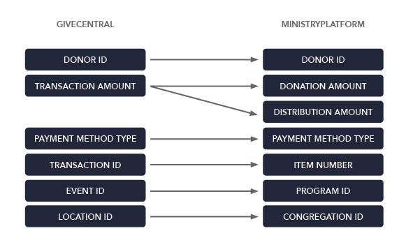 Field mapping for GiveCentral to MinistryPlatform integration